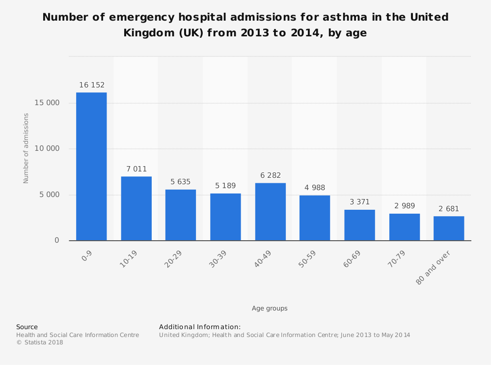 Statistic: Number of emergency hospital admissions for asthma in the United Kingdom (UK) from 2013 to 2014, by age | Statista
