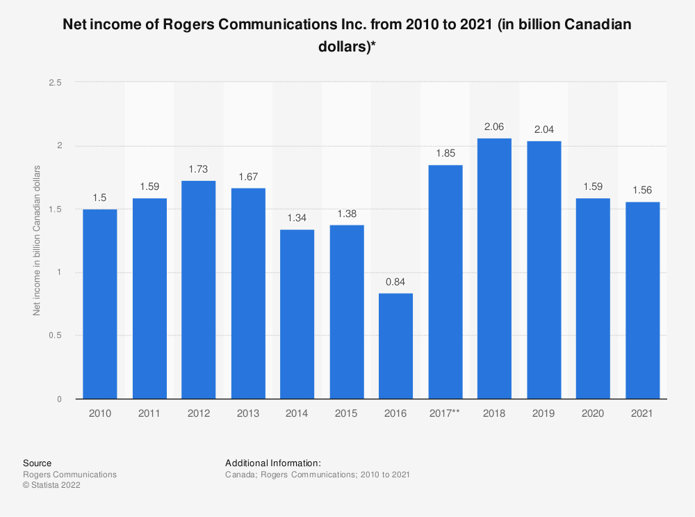 Statistic: Net income of Rogers Communications Inc. from 2010 to 2020 (in billion Canadian dollars)* | Statista