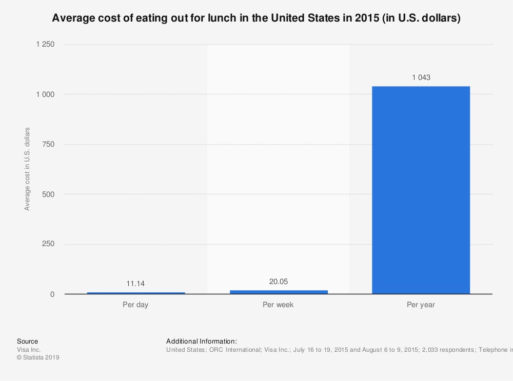 Statistic: Average cost of eating out for lunch in the United States in 2015 (in U.S. dollars)  | Statista