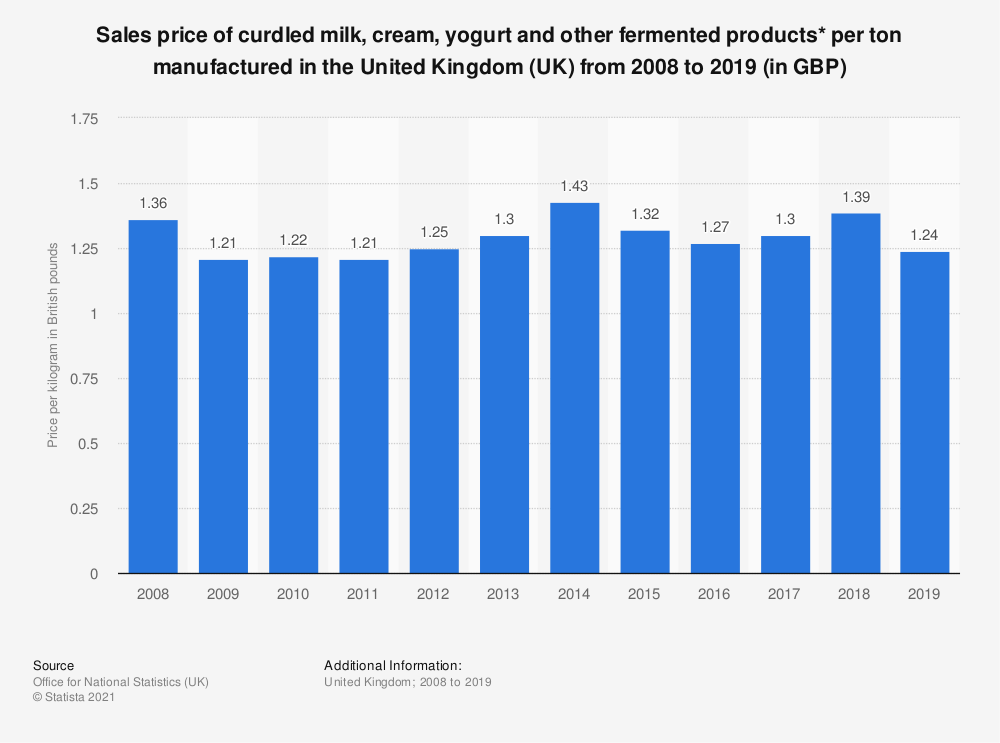 Statistic: Sales price of curdled milk, cream, yogurt and other fermented products* per ton manufactured in the United Kingdom (UK) from 2008 to 2018 (in GBP) | Statista