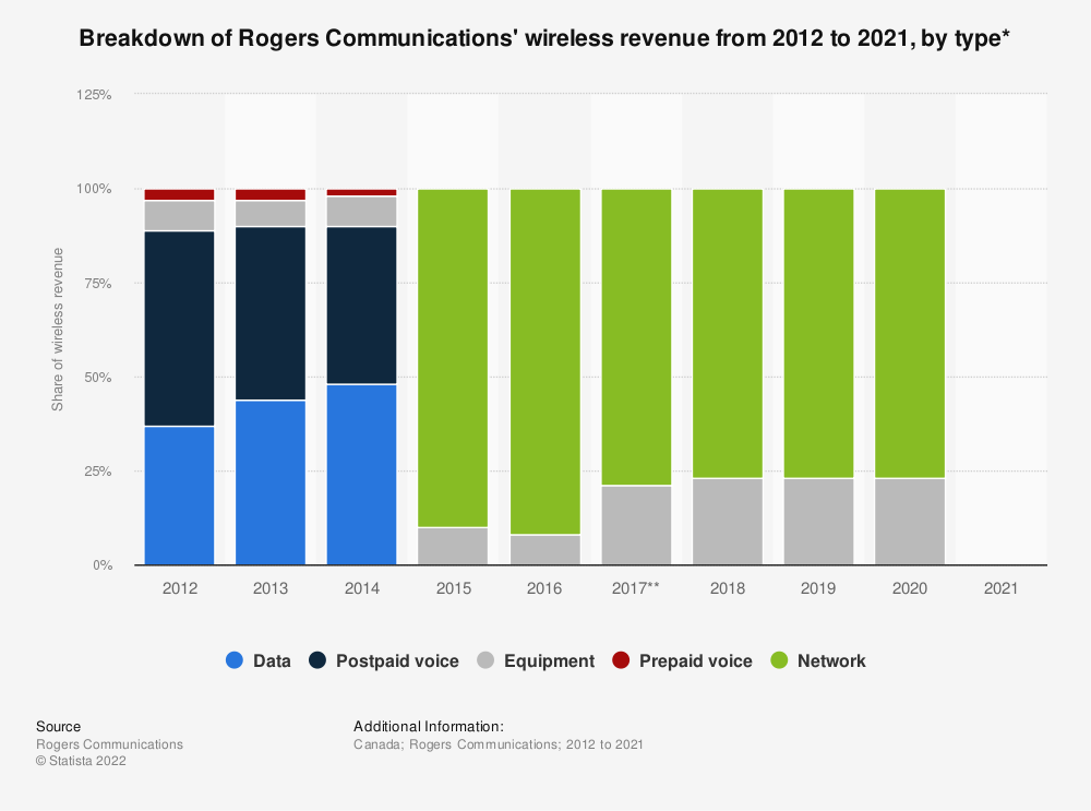 Statistic: Breakdown of Rogers Communications' wireless revenue from 2012 to 2018, by type* | Statista