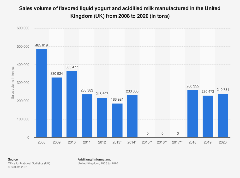 Statistic: Sales volume of flavored liquid yogurt and acidified milk manufactured in the United Kingdom (UK) from 2008 to 2019 (in tons) | Statista