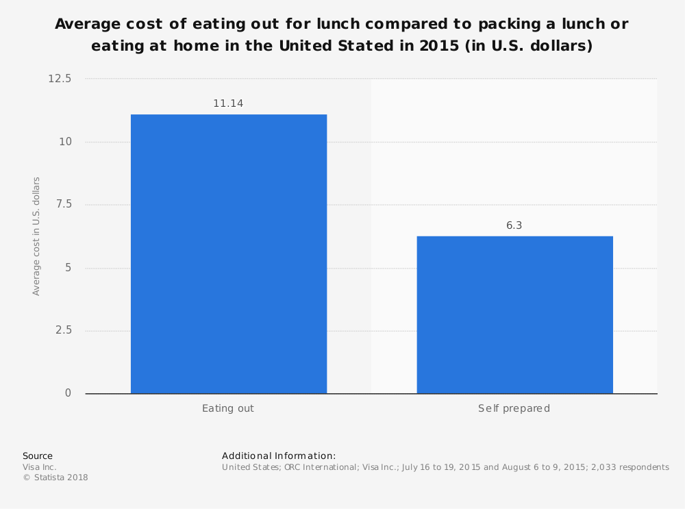 Statistic: Average cost of eating out for lunch compared to packing a lunch or eating at home in the United Stated in 2015 (in U.S. dollars)  | Statista
