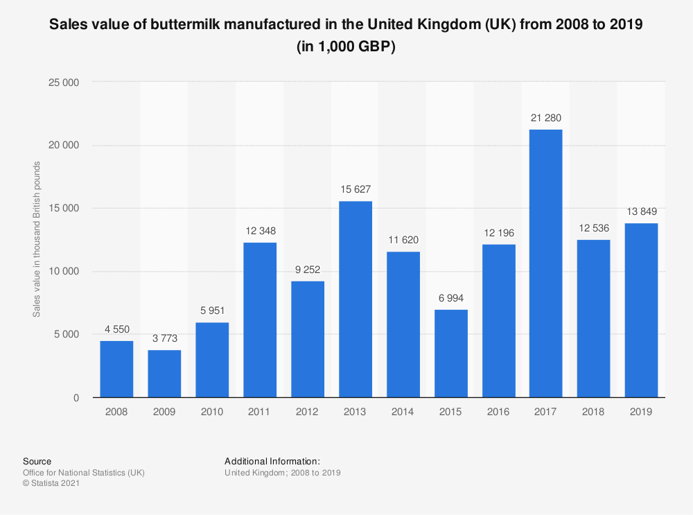 Statistic: Sales value of buttermilk manufactured in the United Kingdom (UK) from 2008 to 2018 (in 1,000 GBP) | Statista