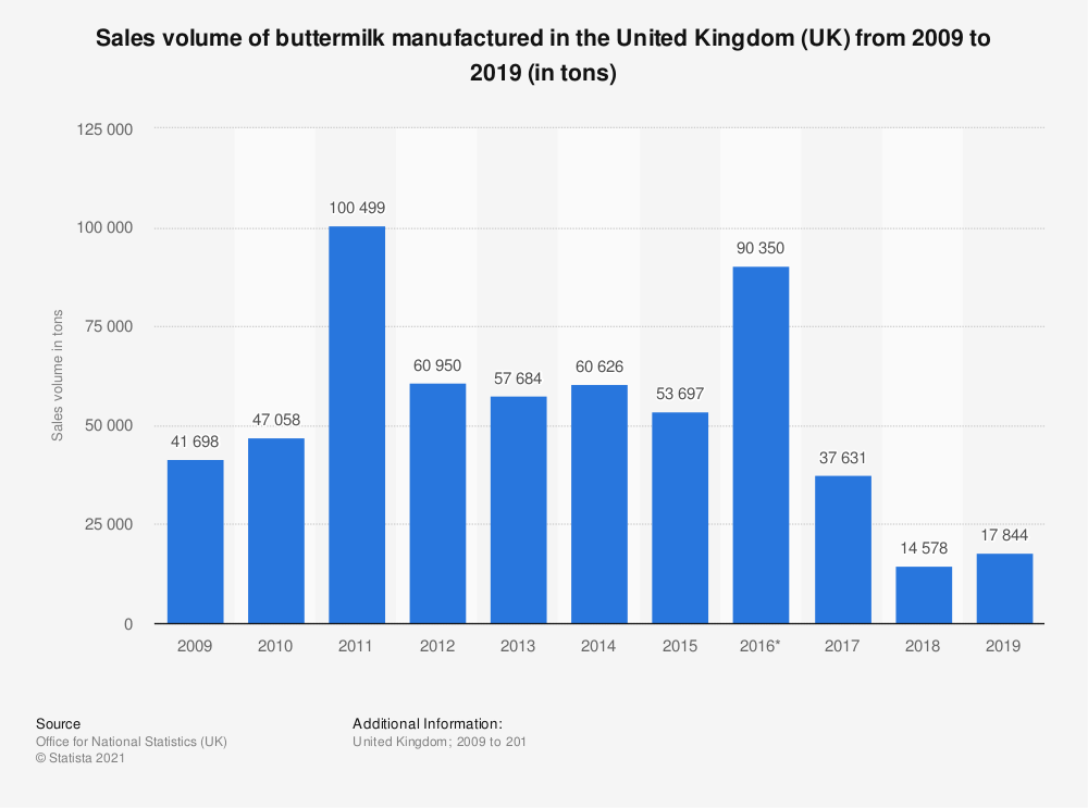 Statistic: Sales volume of buttermilk manufactured in the United Kingdom (UK) from 2009 to 2017 (in tons) | Statista