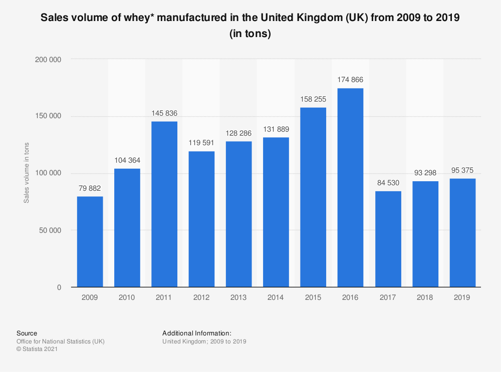 Statistic: Sales volume of whey* manufactured in the United Kingdom (UK) from 2009 to 2019 (in tons)   Statista