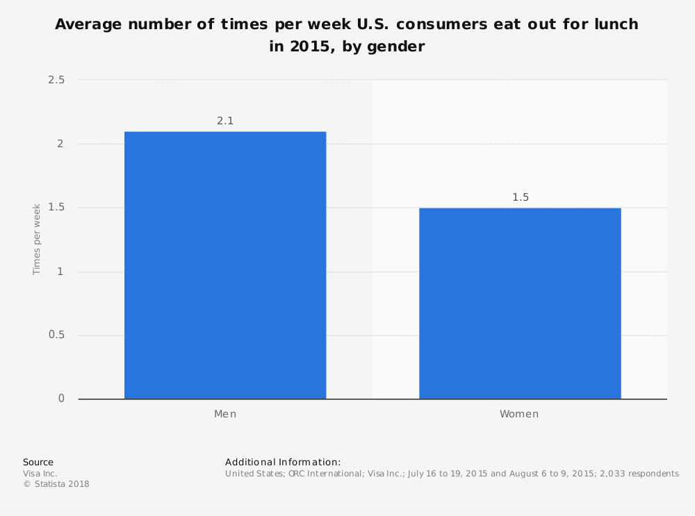 Statistic: Average number of times per week U.S. consumers eat out for lunch in 2015, by gender | Statista