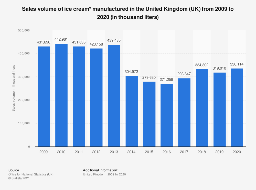 Statistic: Sales volume of ice cream* manufactured in the United Kingdom (UK) from 2009 to 2018 (in thousand liters) | Statista