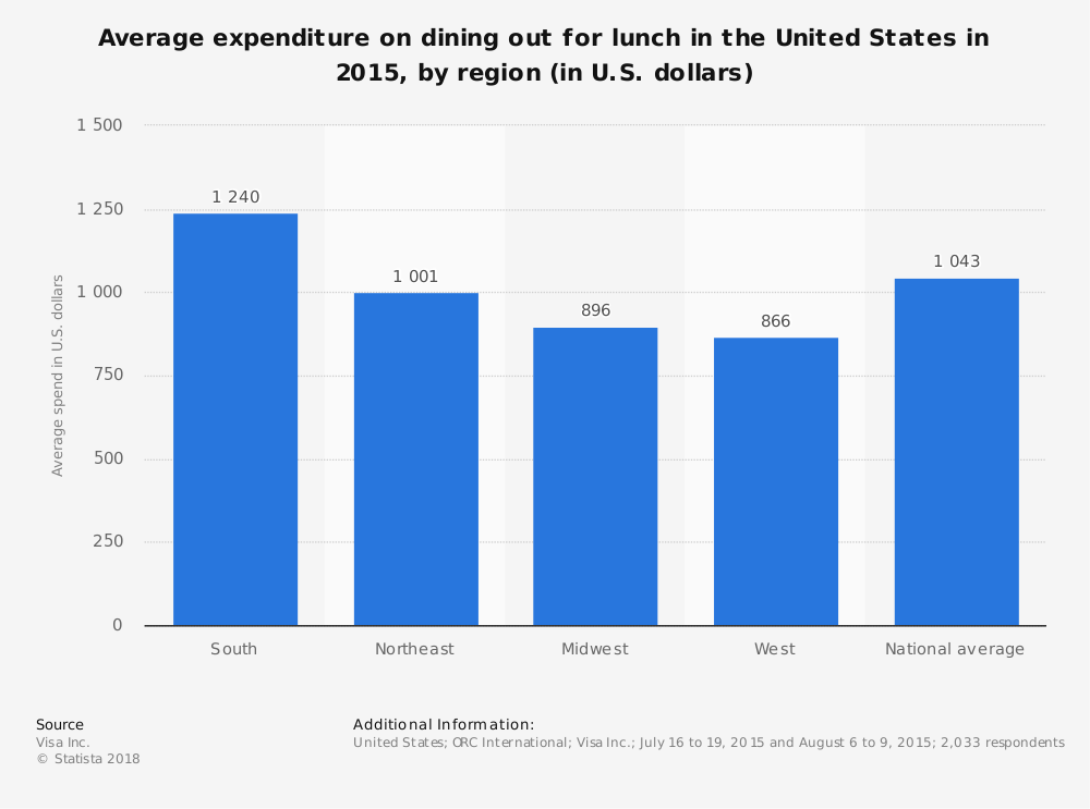 Statistic: Average expenditure on dining out for lunch in the United States in 2015, by region (in U.S. dollars) | Statista