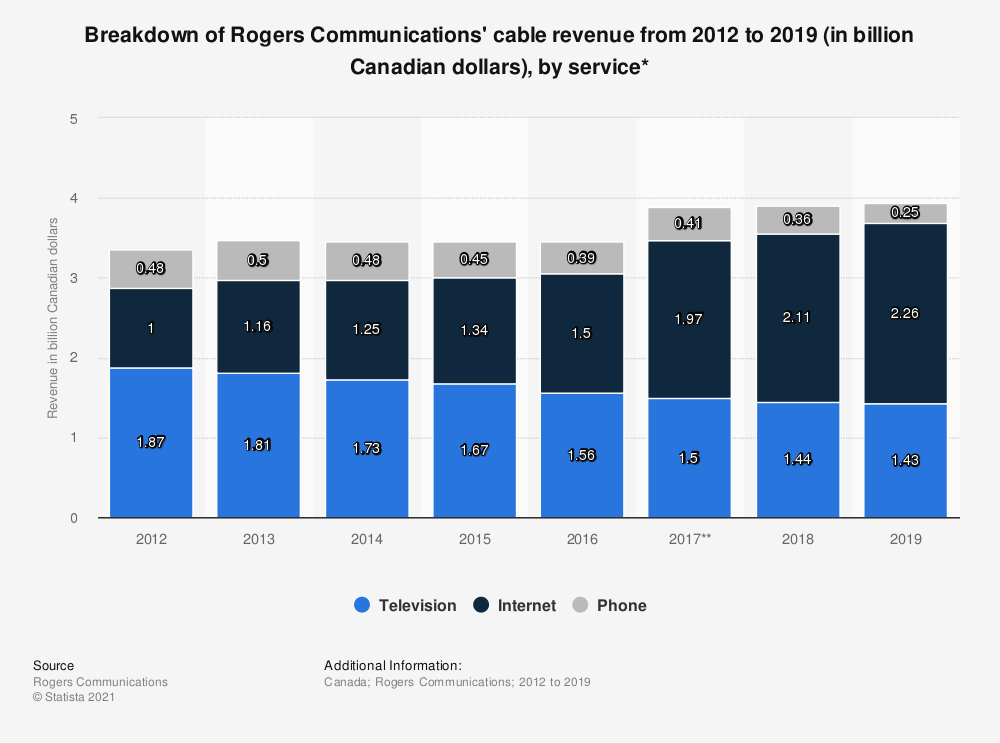 Statistic: Breakdown of Rogers Communications' cable revenue from 2012 to 2018 (in billion Canadian dollars), by service*   Statista