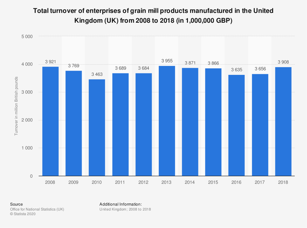 Statistic: Total turnover of enterprises of grain mill products manufactured in the United Kingdom (UK) from 2008 to 2018 (in 1,000,000 GBP) | Statista