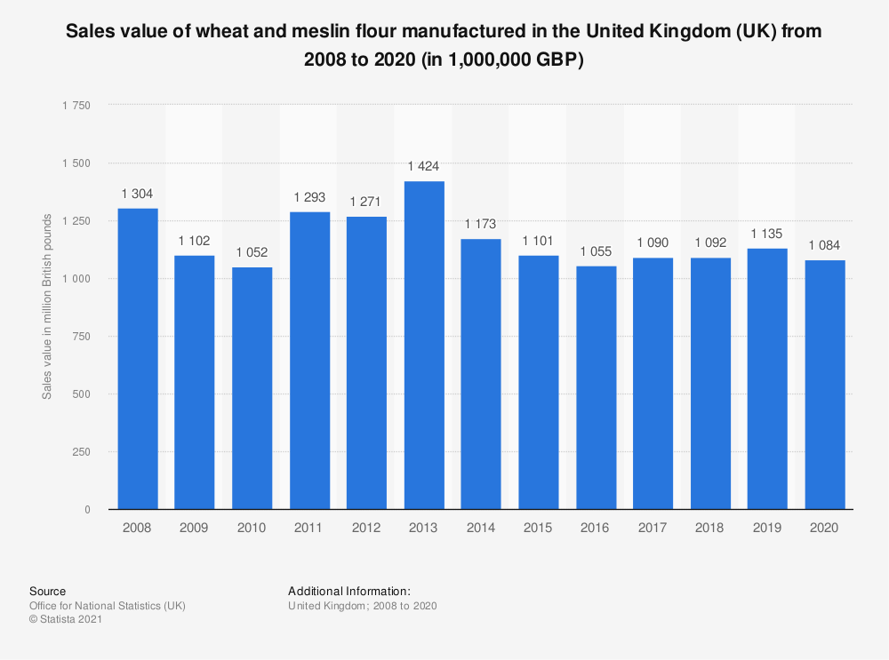 Statistic: Sales value of wheat and meslin flour manufactured in the United Kingdom (UK) from 2008 to 2018 (in 1,000,000 GBP) | Statista