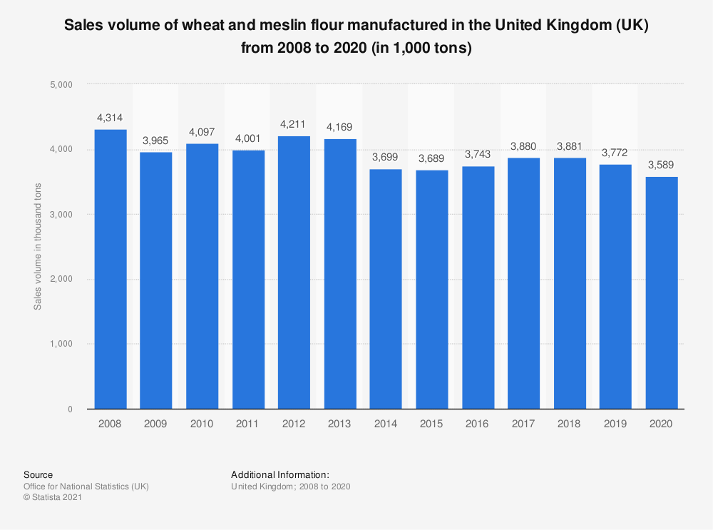 Statistic: Sales volume of wheat and meslin flour manufactured in the United Kingdom (UK) from 2008 to 2019 (in 1,000  tons) | Statista