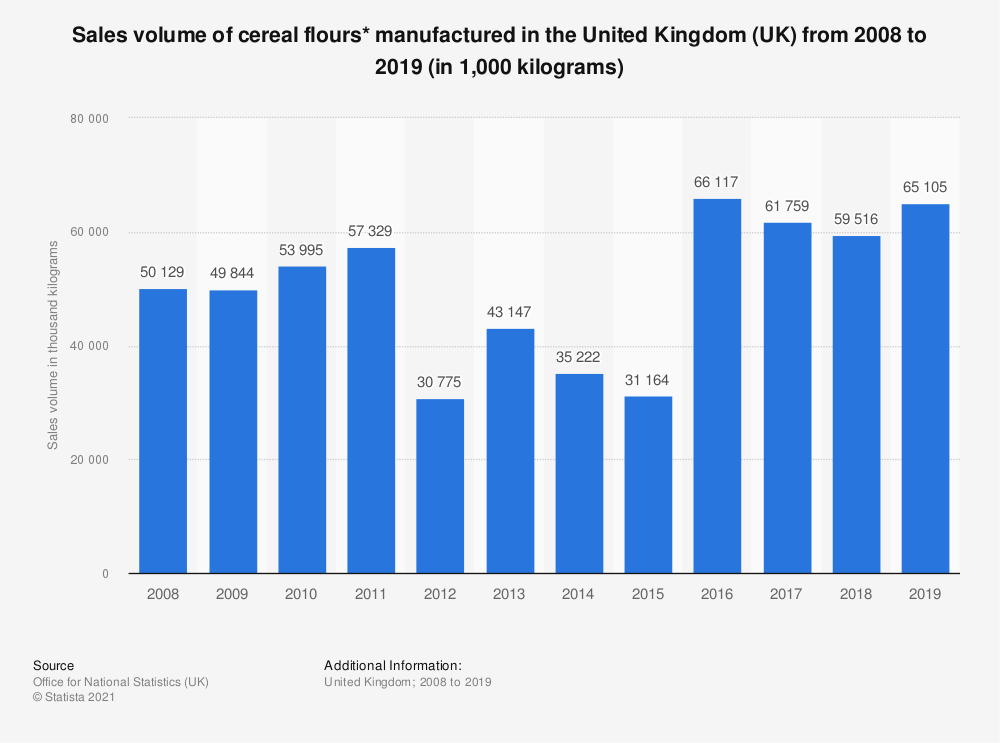 Statistic: Sales volume of cereal flours* manufactured in the United Kingdom (UK) from 2008 to 2018 (in 1,000 kilograms) | Statista