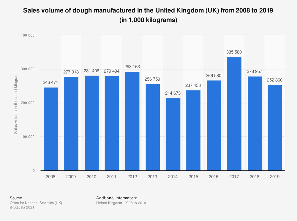 Statistic: Sales volume of dough manufactured in the United Kingdom (UK) from 2008 to 2018 (in 1,000  kilograms) | Statista