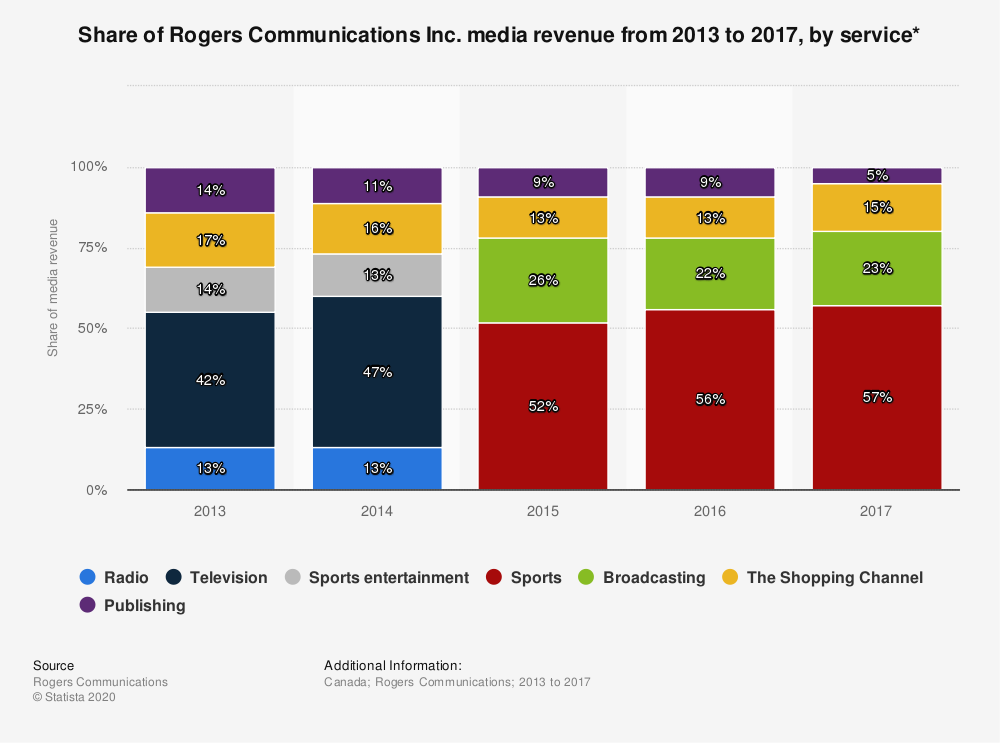 Statistic: Share of Rogers Communications Inc. media revenue from 2013 to 2017, by service* | Statista