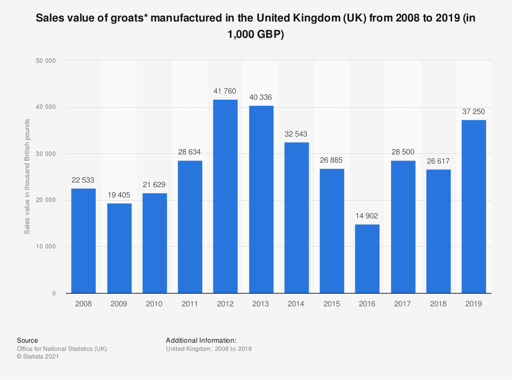 Statistic: Sales value of groats* manufactured in the United Kingdom (UK) from 2008 to 2017 (in 1,000 GBP) | Statista