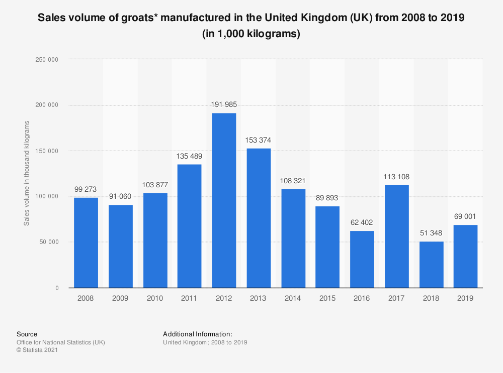 Statistic: Sales volume of groats* manufactured in the United Kingdom (UK) from 2008 to 2017 (in 1,000  kilograms) | Statista