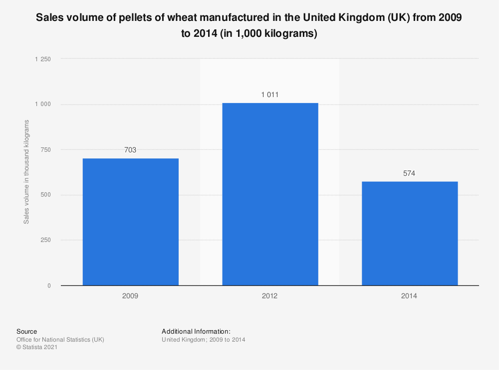 Statistic: Sales volume of pellets of wheat manufactured in the United Kingdom (UK) from 2009 to 2014 (in 1,000  kilograms) | Statista