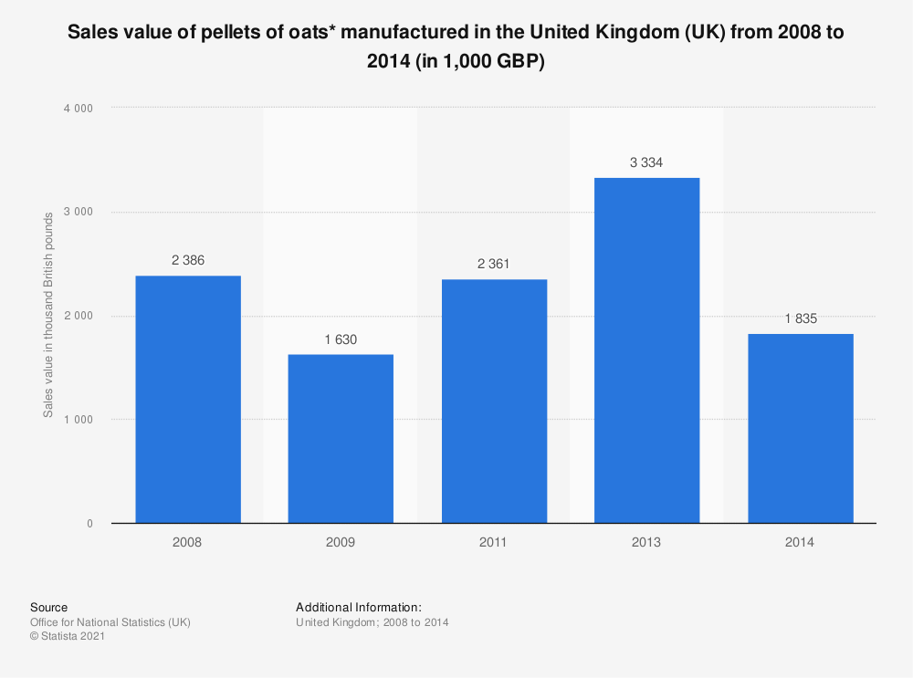 Statistic: Sales value of pellets of oats* manufactured in the United Kingdom (UK) from 2008 to 2014 (in 1,000 GBP) | Statista