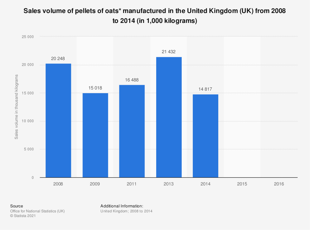Statistic: Sales volume of pellets of oats* manufactured in the United Kingdom (UK) from 2008 to 2014 (in 1,000  kilograms)   Statista