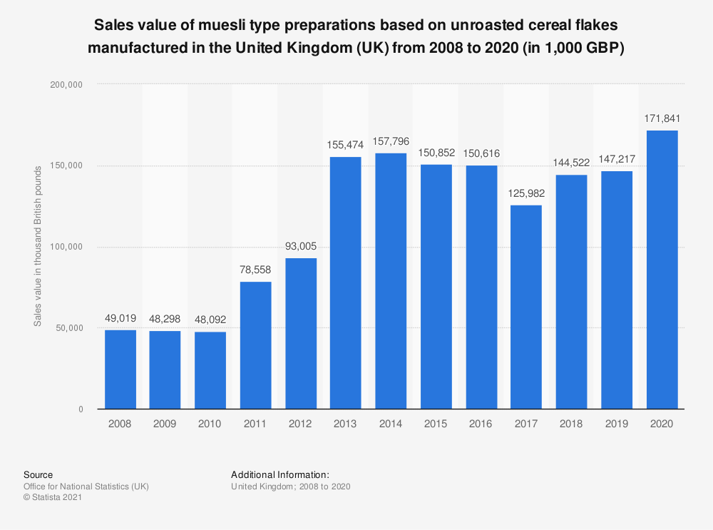 Statistic: Sales value of muesli type preparations based on unroasted cereal flakes manufactured in the United Kingdom (UK) from 2008 to 2019 (in 1,000 GBP) | Statista