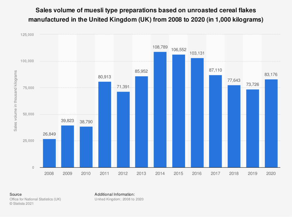 Statistic: Sales volume of muesli type preparations based on unroasted cereal flakes manufactured in the United Kingdom (UK) from 2008 to 2017 (in 1,000  kilograms) | Statista