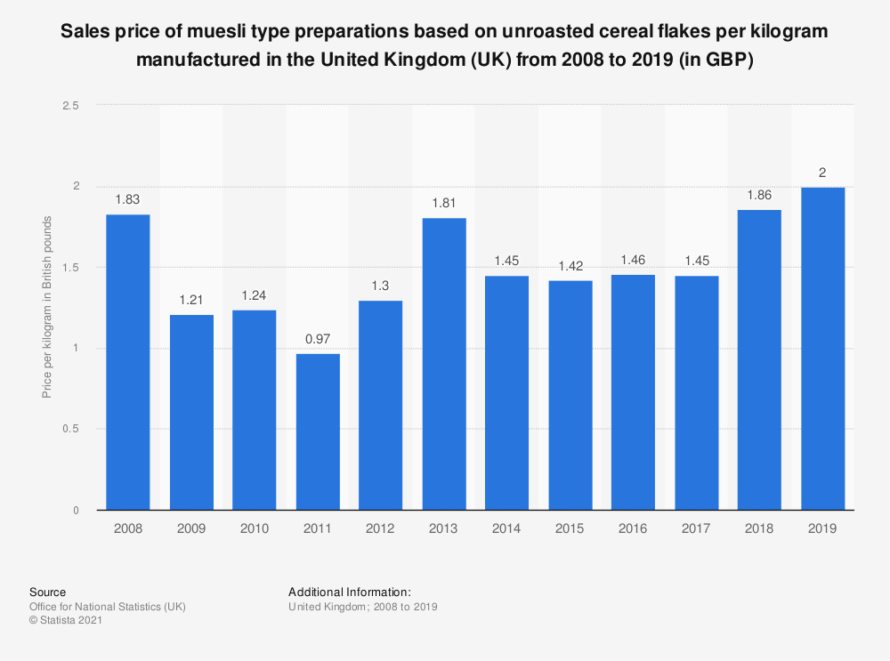 Statistic: Sales price of muesli type preparations based on unroasted cereal flakes per kilogram manufactured in the United Kingdom (UK) from 2008 to 2017 (in GBP) | Statista