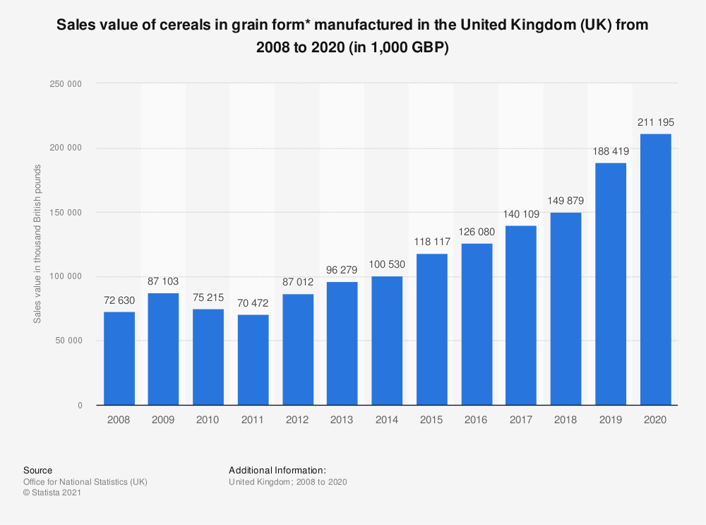 Statistic: Sales value of cereals in grain form* manufactured in the United Kingdom (UK) from 2008 to 2017 (in 1,000 GBP) | Statista