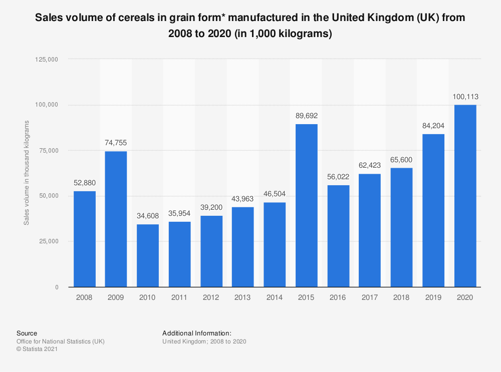 Statistic: Sales volume of cereals in grain form* manufactured in the United Kingdom (UK) from 2008 to 2019 (in 1,000  kilograms) | Statista