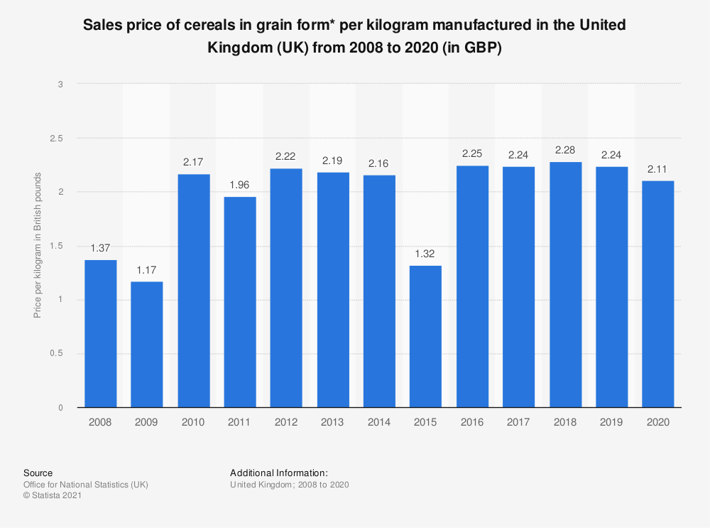 Statistic: Sales price of cereals in grain form* per kilogram manufactured in the United Kingdom (UK) from 2008 to 2019 (in GBP) | Statista
