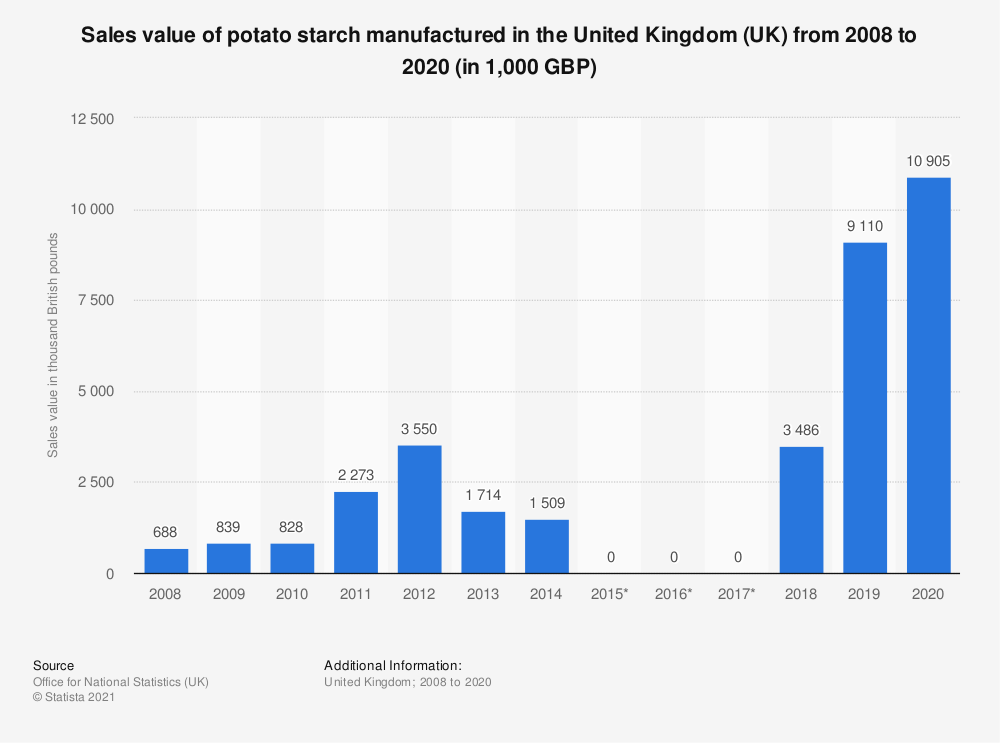 Statistic: Sales value of potato starch manufactured in the United Kingdom (UK) from 2008 to 2016 (in 1,000 GBP) | Statista