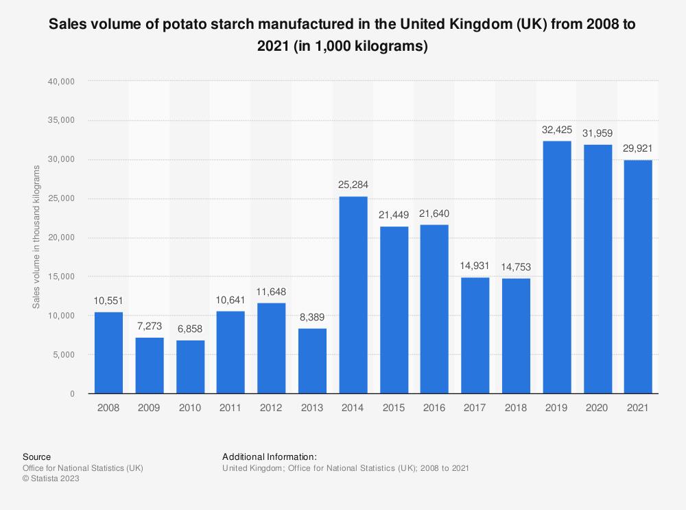Statistic: Sales volume of potato starch manufactured in the United Kingdom (UK) from 2008 to 2017 (in 1,000  kilograms) | Statista