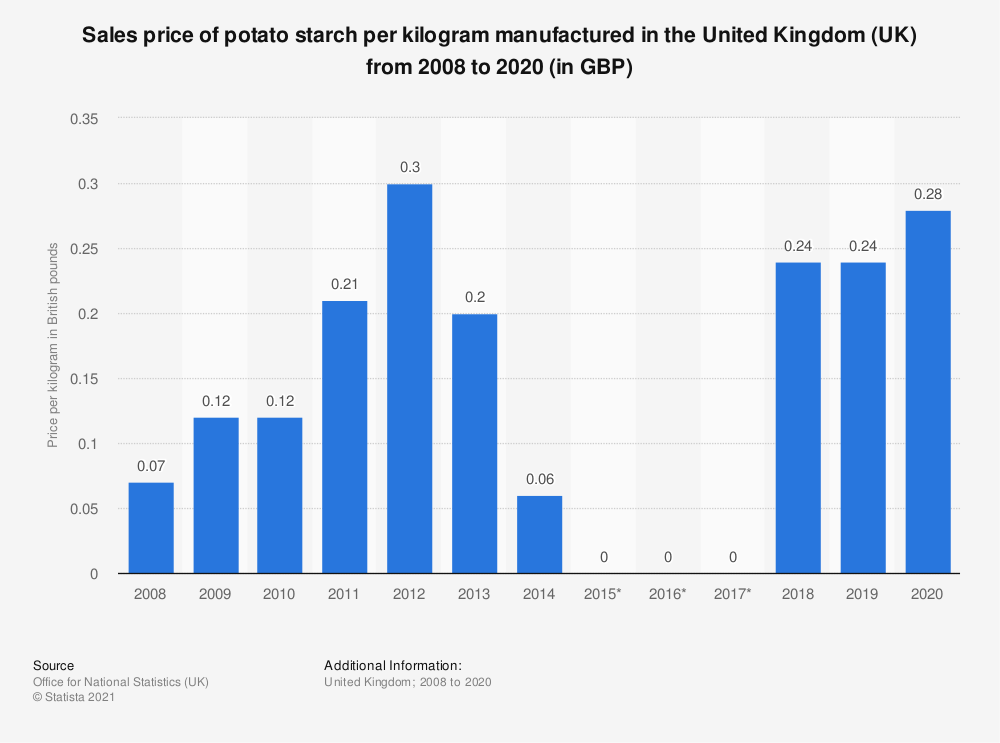 Statistic: Sales price of potato starch per kilogram manufactured in the United Kingdom (UK) from 2008 to 2018 (in GBP) | Statista