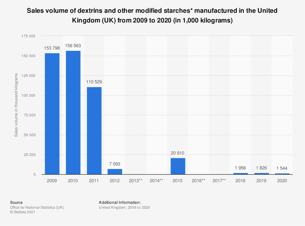 Statistic: Sales volume of dextrins and other modified starches* manufactured in the United Kingdom (UK) from 2009 to 2018 (in 1,000  kilograms)   Statista