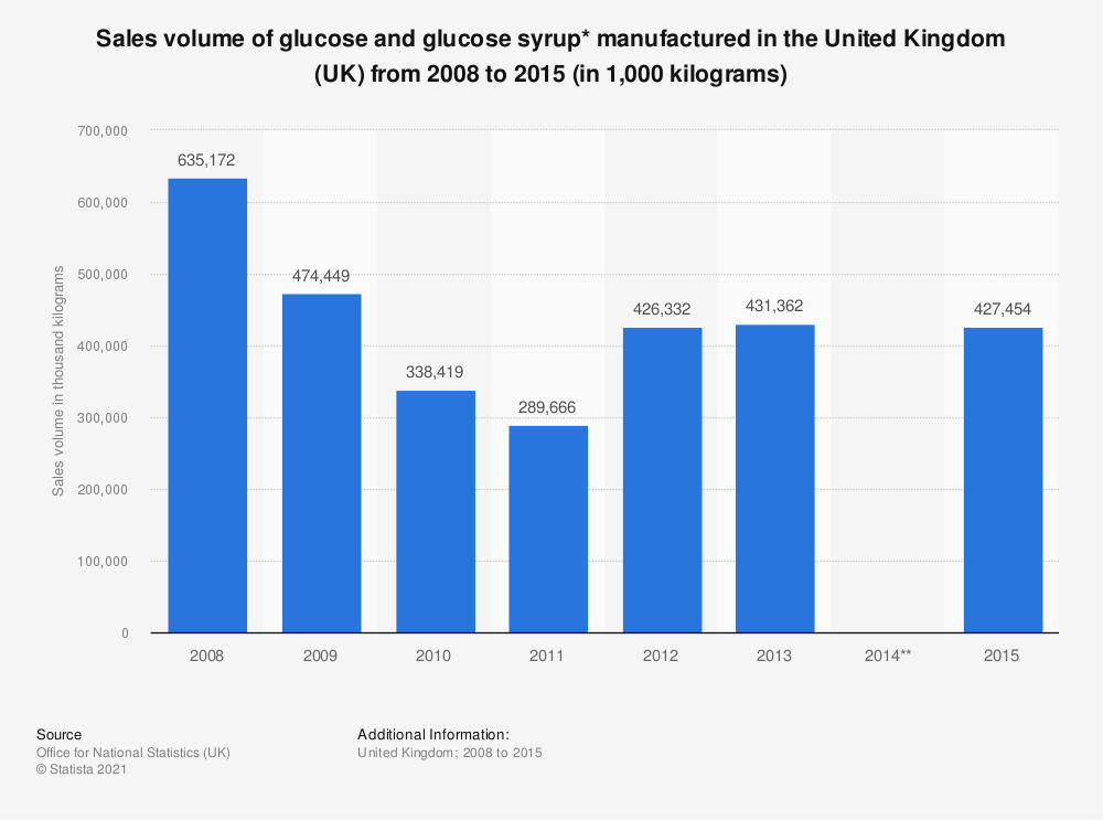Statistic: Sales volume of glucose and glucose syrup* manufactured in the United Kingdom (UK) from 2008 to 2015 (in 1,000  kilograms) | Statista
