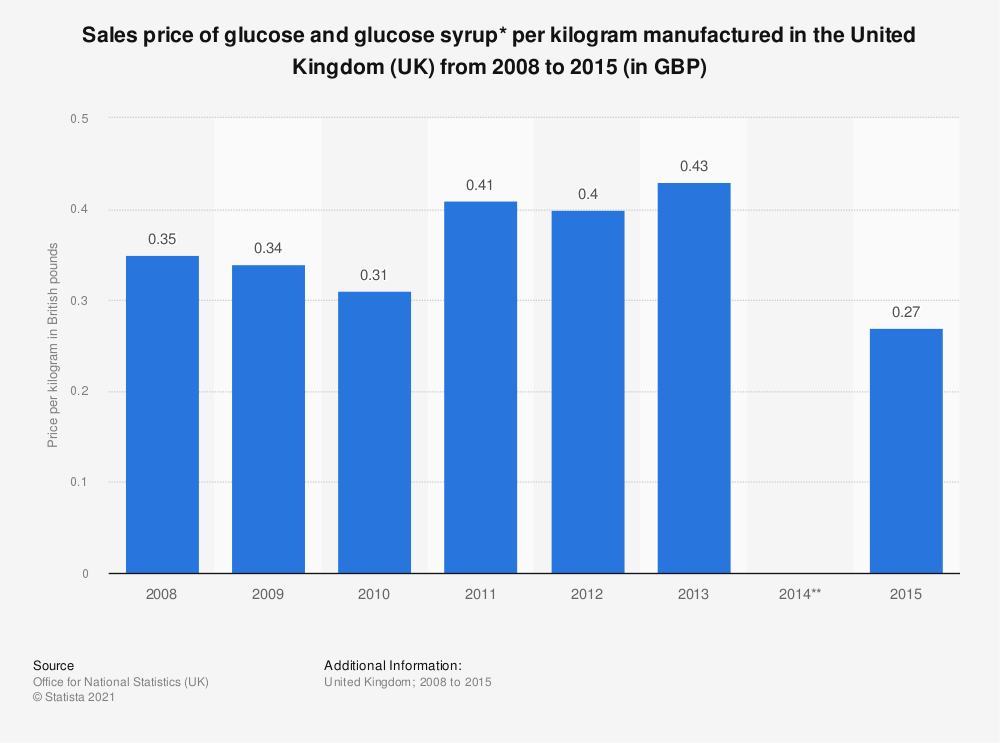 Statistic: Sales price of glucose and glucose syrup* per kilogram manufactured in the United Kingdom (UK) from 2008 to 2015 (in GBP) | Statista