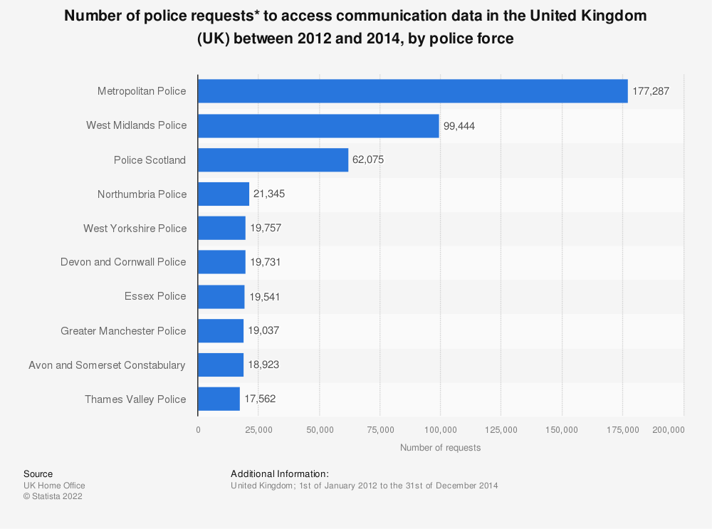 Statistic: Number of police requests* to access communication data in the United Kingdom (UK) between 2012 and 2014, by police force | Statista