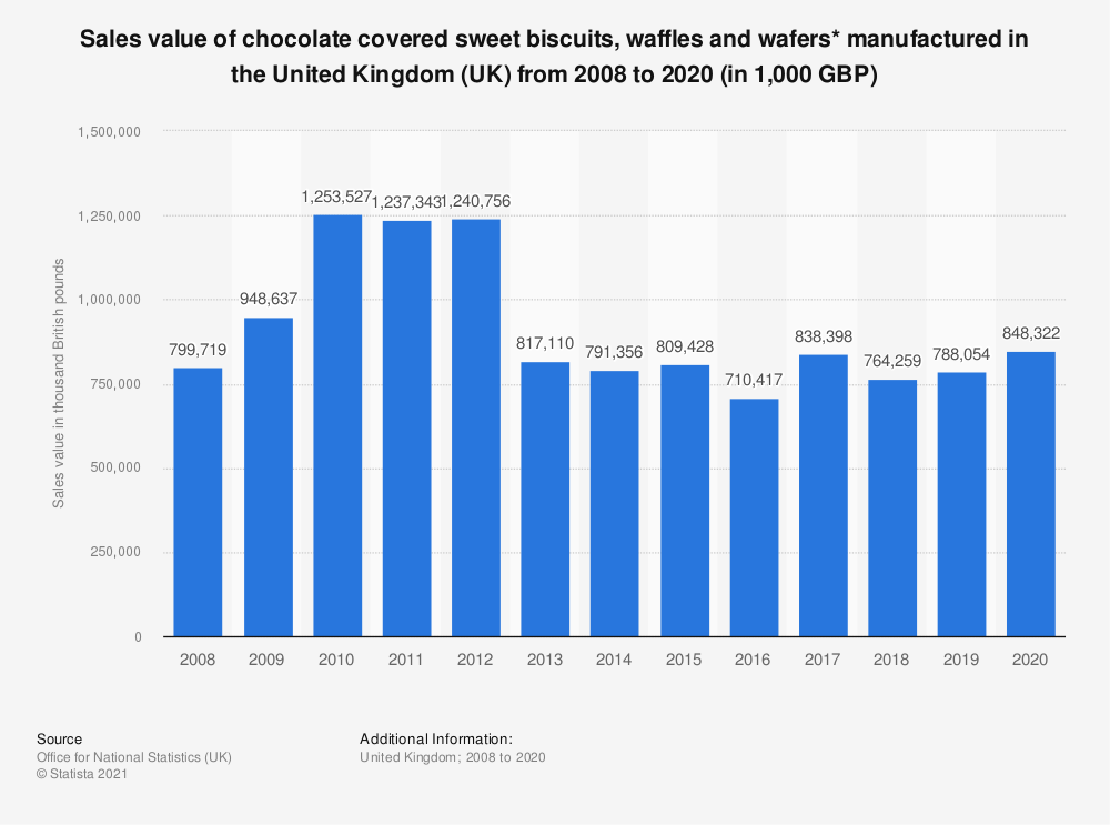 Statistic: Sales value of chocolate covered sweet biscuits, waffles and wafers* manufactured in the United Kingdom (UK) from 2008 to 2018 (in 1,000 GBP)   Statista