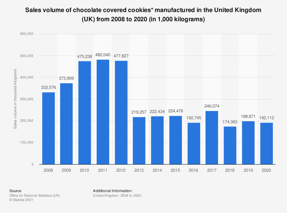 Statistic: Sales volume of chocolate covered cookies* manufactured in the United Kingdom (UK) from 2008 to 2018 (in 1,000  kilograms) | Statista