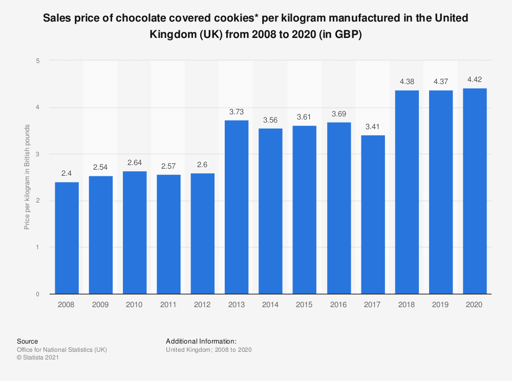 Statistic: Sales price of chocolate covered cookies* per kilogram manufactured in the United Kingdom (UK) from 2008 to 2018 (in GBP) | Statista
