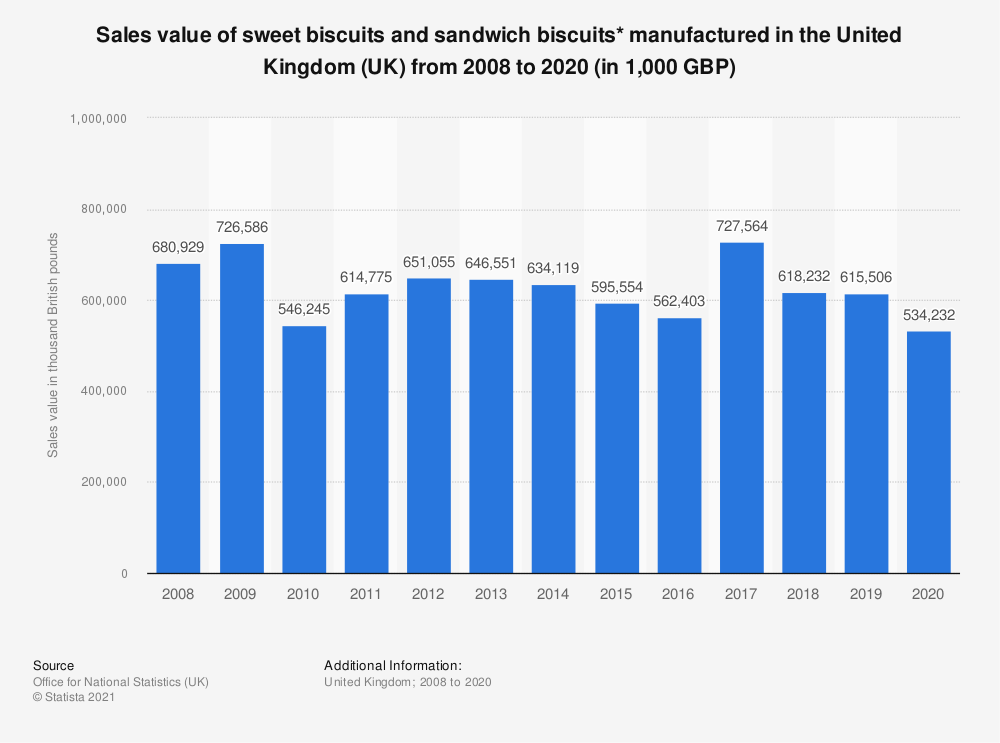 Statistic: Sales value of sweet biscuits and sandwich biscuits* manufactured in the United Kingdom (UK) from 2008 to 2019 (in 1,000 GBP)   Statista