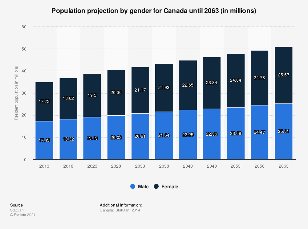 Statistic: Population projection by gender for Canada until 2063 (in millions) | Statista