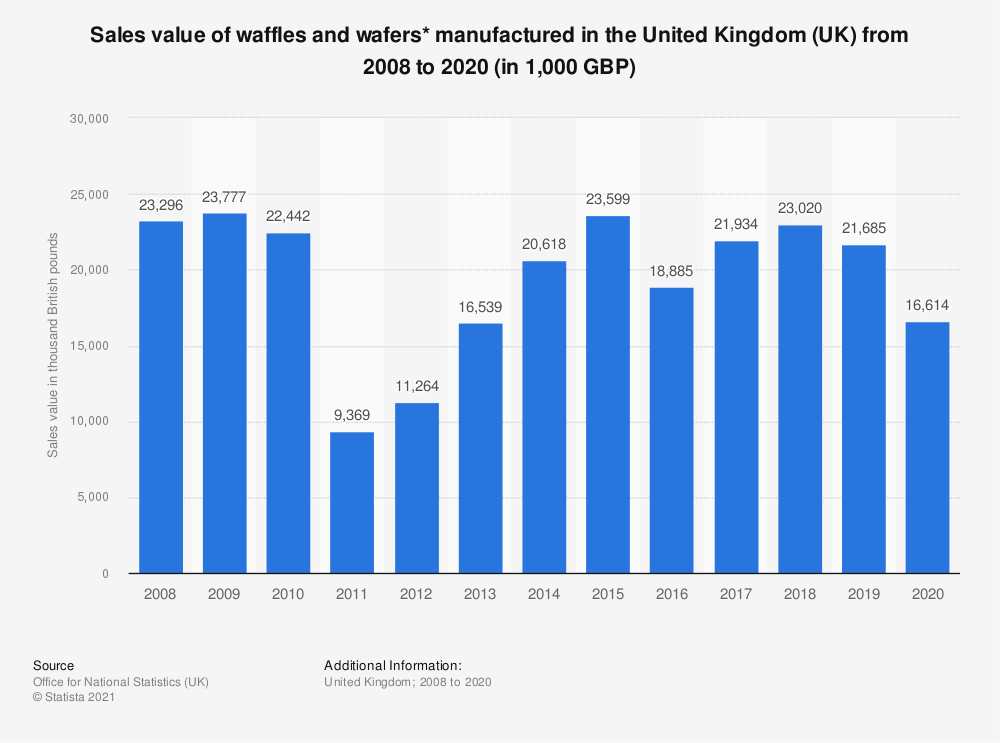Statistic: Sales value of waffles and wafers* manufactured in the United Kingdom (UK) from 2008 to 2020 (in 1,000 GBP)   Statista