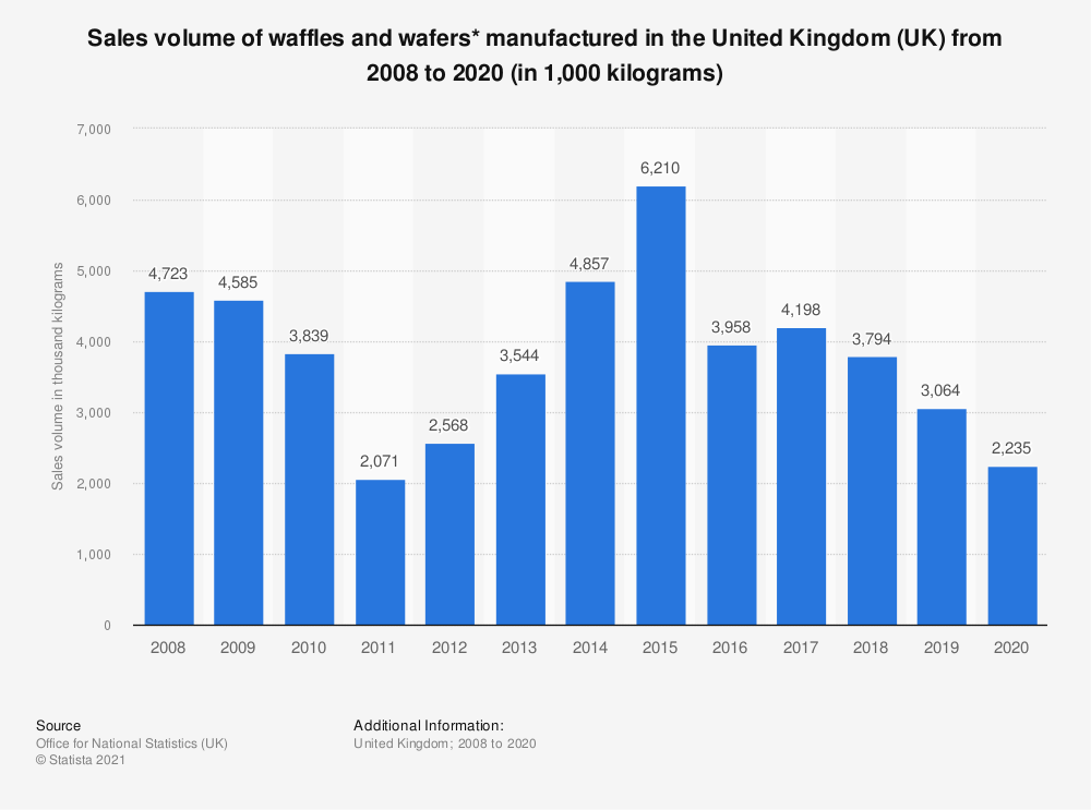 Statistic: Sales volume of waffles and wafers* manufactured in the United Kingdom (UK) from 2008 to 2020 (in 1,000  kilograms)   Statista