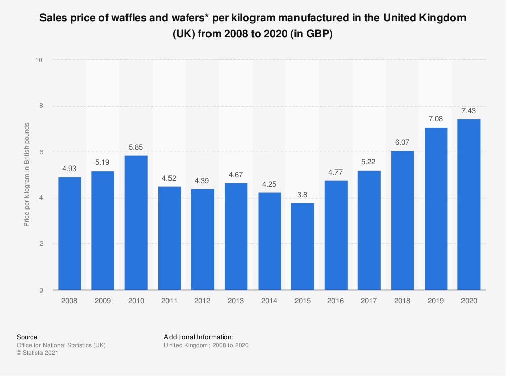 Statistic: Sales price of waffles and wafers* per kilogram manufactured in the United Kingdom (UK) from 2008 to 2017 (in GBP) | Statista