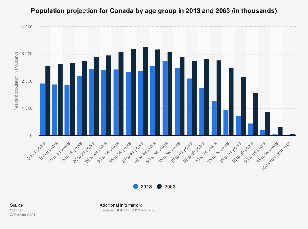 Statistic: Population projection for Canada by age group in 2013 and 2063 (in thousands) | Statista