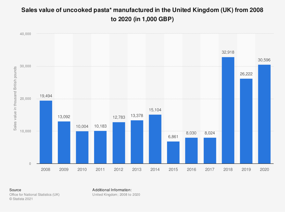 Statistic: Sales value of uncooked pasta* manufactured in the United Kingdom (UK) from 2008 to 2019 (in 1,000 GBP) | Statista
