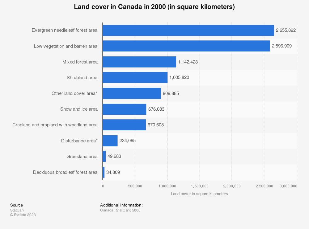 Statistic: Land cover in Canada in 2000 (in square kilometers) | Statista