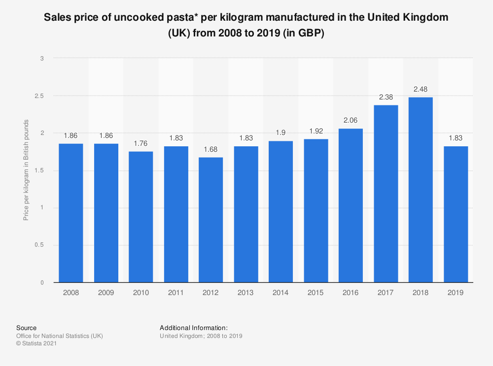 Statistic: Sales price of uncooked pasta* per kilogram manufactured in the United Kingdom (UK) from 2008 to 2018 (in GBP) | Statista